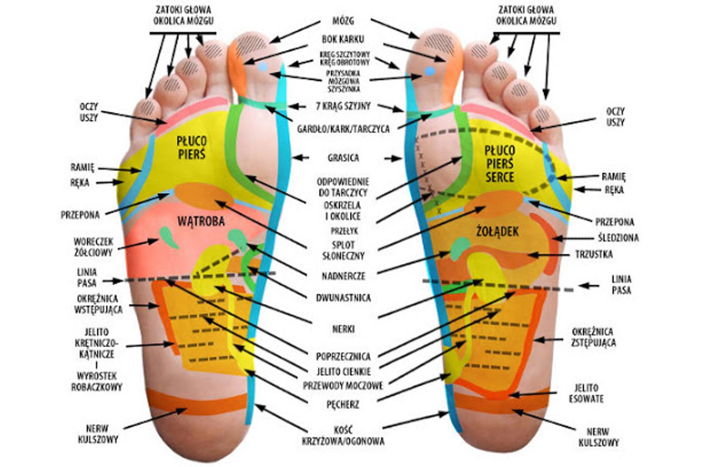 stymulacja receptorow dzieki obuwie medycznemu