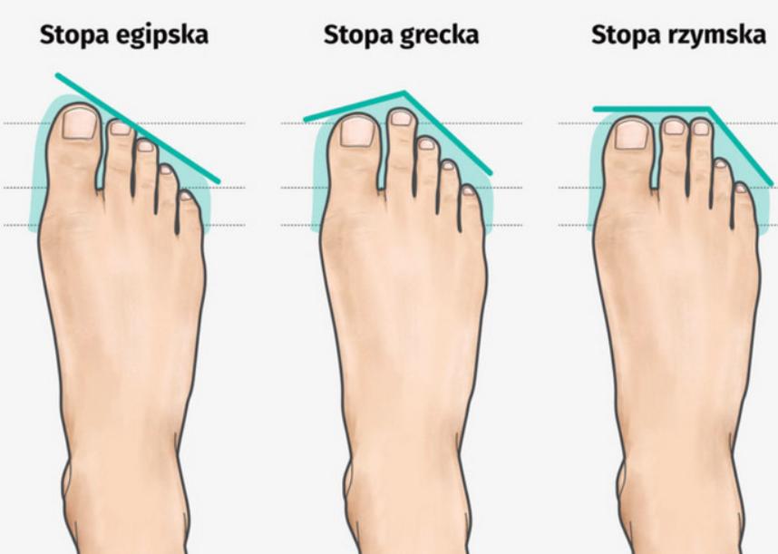 rozne ksztalty stopy i dopasowanie obuwia medycznego